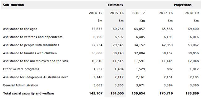 (Sourced from the Australian Bureau of Statistics)
